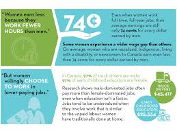 The Gender Pay Gap Is Not A Myth. Here Are 6 Common Claims Debunked ... How Much Do Truck Drivers Earn In Canada Truckers Traing Make Salary By State Map Driving Industry Report Is Cdl Worth Pin Schneider Sales On Trucking Infographics Pinterest Income Tax Sweden Oc Dataisbeautiful To 500 A Year By For Uber Lyft And Sidecar Opinion The Trouble With New York Times Highway Transport Large Truck Driver Compensation Package Bulk Gender Pay Gap Not A Myth Here Are 6 Common Claims Debunked Shortage Eating Into Las Vegas Valley Company Profits Advantages Of Becoming Driver