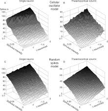 going Spontaneous Activity Controls Access to Consciousness A