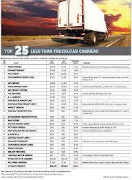 100 Southeastern Trucking Tracking Revenue Up 91 Percent For 25 Largest US LTL Carriers JOCcom