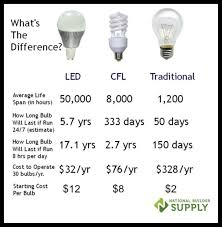 led vs cfl light bulbs comparison modern home decor led light