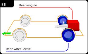 100 Mid Engine Truck Rearengine Design Wikipedia