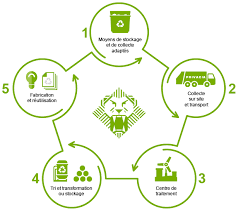 recyclage papier bureau collecte papier bureau privacia recyclage privacia