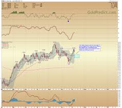100 Ema 10 GoldPredict Blog Stock Market Rolling Over Into An Intermediate