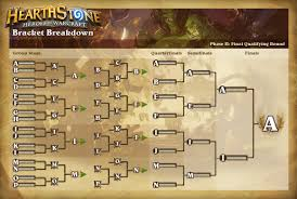 Hearthstone Arena Deck Builder Help by How Hearthstone Can Grow As An Esport Articles Tempo Storm