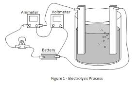 science fair projects the effect of water salinity on electrolysis
