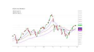 100 Ema 10 Chapter Moving Averages Coinome Lounge