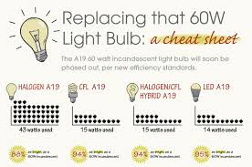 compact fluorescent light bulb inhabitat green design
