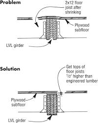Floor Joist Span Tables by Lumber Jlc Online