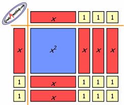 algebra tiles factoring algebra tiles rock teaching strategies algebra