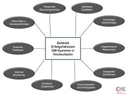 Bilder Fã R Kã Che Bei Implementierung Qualitätsmanagementsystemen Erfahrungen