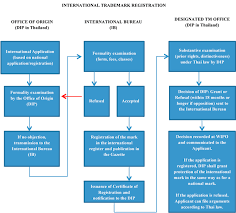 international bureau wipo s accession to the madrid protocol what does it change