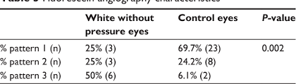 Table 3 From Ultra Widefield Fluorescein Angiography Of White