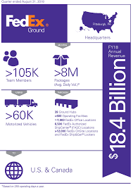 Ground Fact Sheet - About FedEx