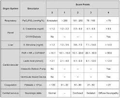 sofa score calculator app 100 images icu scoring systems
