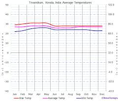 average temperatures in trivandrum kerala india temperature