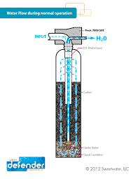 Diy : Creative Diy Whole House Water Filtration System Amazing ... Home Solar System Design Aloinfo Aloinfo Diy Whole House Water Filtration Image Distribution Diagram Microsoft Word Map Heaters Heating Kits Systems Drking Crystal Clear Gray Allow Cservation Idolza Backyard Drainage Photo On Marvelous Garden Best Uml Diagram Tool Entity Instahomedesignus