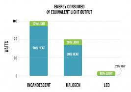 led vs incandescent halogen superbrightleds