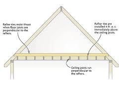 Jack Ceiling Joist Definition by Rafter Ties Vs Collar Ties Fine Homebuilding