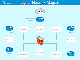 Diagrams Lan Network Diagram Examples Engine Wiring Diagrams ... Fancy Sver Rack Layout Tool P70 In Creative Home Designing 100 Network Design Software Interior Pictures A Free Diagrams Highly Rated By It Pros Techrepublic Diagram Dbschema The Best Sqlite Designer Admin My Favorite Tool For Fding Coent To Share On Social Media Autocad For Mac U0026 Nickbarronco Wireless Images Blog Simple Mapper And Device Monitor Lanstate