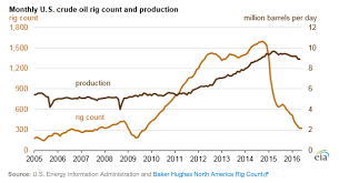 Dresser Rand Angola Jobs by Oil And Gas Production Jobs In May Were 26 Lower Than In October 2014
