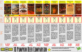 Post Road Pumpkin Ale Uk by Ferment Nation Beer Blog Pumpkin Beer Chart Happy Halloween