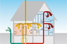kontrollierte wohnraumlüftung im modernisierten altbauten