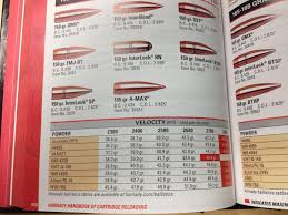 No 7.62x54r In Guide | The Firearms Forum - The Buying, Selling Or ... 277 Wolverine Comparison To 556 300 Blk 68 Spc For Barnes Bullets 41 Magnum Bullet Load Information Youtube 100 Sierra Reloading Manual Used Hodgdon Longshot First Look New Superhighbc Flat Line Terminal Ballistics The Battle Of The Big Bores 458 Win Mag Advantage Lovin Ammo Review Comparison Chart Nosler Handloads Modern Match Burners Trail Boss Powder