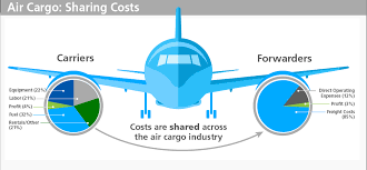 E AWB Improving Margins In Air Cargo