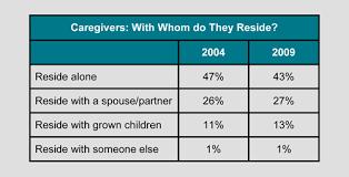 Caregiver Statistics Demographics
