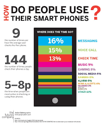 How Do People Use Their Smartphones