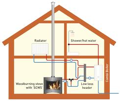 Heating Services Lodi NJ 1st Choice Plumbing