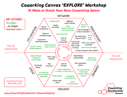 Coworking Canvas Workshop Make Or Break Your Space