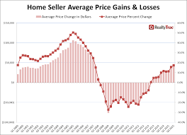 Q3 2015 Home Sellers Realize Average Price Gain of 17 Percent From