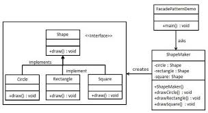 Java Decorator Pattern Real World Example by Design Patterns Facade Pattern