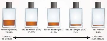 eau de toilette v eau de parfum tricks to make perfume last all day
