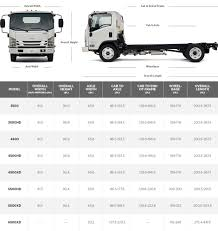 Low Cab Forward Truck | Commercial Truck | GM Fleet Weights And Dimeions Of Vehicles Regulations Motor Vehicle Act Teslas Electric Truck Is Comingand So Are Everyone Elses Wired Truck Size Mersnproforumco Low Cab Forward Commercial Gm Fleet Force Traveller Delivery Van How To Choose The Correct Lorry Type Size When Renting A 2018 Mercedesbenz Sprinter Cargo Mercedesbenzvansca Drive Star Europe Strongly Depends On The Commercial Vehicle Sector 3 Of And Transport Stock Vector Illustration Which Moving Is Right One For You Thrifty Blog