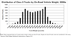 100 Weight Of A Semi Truck EV S To Take Share From Traditional LongHail Diesel S