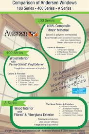 Andersen 400 Series Patio Door Assembly by 27 Best Andersen Window Styles Images On Pinterest Window Styles