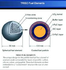 Pebble Bed Reactor by Dr Urban Cleve Breeding Of Fissile Uranium 233 Using Thorium 232