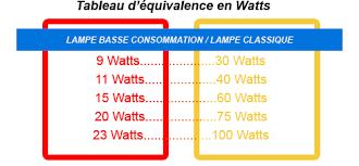 equivalence entre oules basse consommation et oules classiques