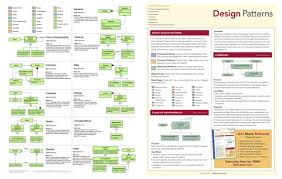 Decorator Pattern Javascript Example by Addyosmani Com Essential Javascript Design Patterns 1 1 A Free