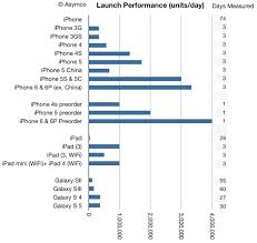 iphone 7 design release date iphone 6 sales numbers Geek Reply