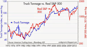 Calafia Beach Pundit: Truck Tonnage Rules Out A Stock Market Bubble Ata Truck Tonnage Index Up 22 In April 2018 Fleet Owner Rises 33 October News Daily Tonnage Increased 2017 Up 37 Overall Reports Trucking Updates The Latest The Industry Road Scholar Free Images Asphalt Power Locomotive One Hard Excavators 57 August Springs 95 Higher Transport Topics Is Impressive Seeking Alpha Calafia Beach Pundit And Equities Update Freight Rates Continue To Escalate 2810 Baking Business