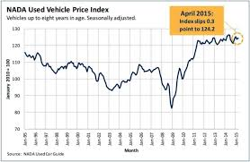 100 Used Truck Values Nada While New Vehicle Sales Increase Vehicle Steady