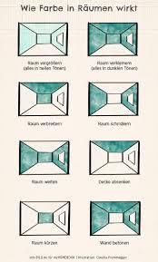 leicht erklärt wie wandfarben die wirkung der wohnung