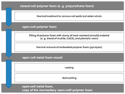 Heat Sink Materials Comparison by Materials Special Issue Metal Foams Synthesis