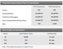 Verizon Allset 4G LTE Prepaid Plan Review The New Standard