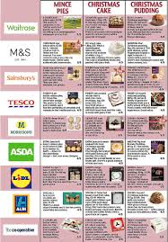 What Is The Best Christmas Tree by Which Supermarkets Should You Buy Christmas Lunch From Daily