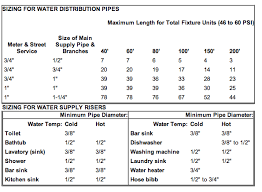 Pictures Types Of Pipes Used In Plumbing by How Pipes Work