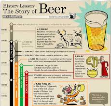 History Lesson The Story Of Beer